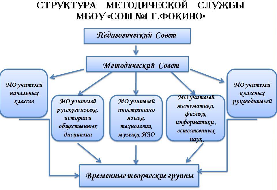 методической службы школы.